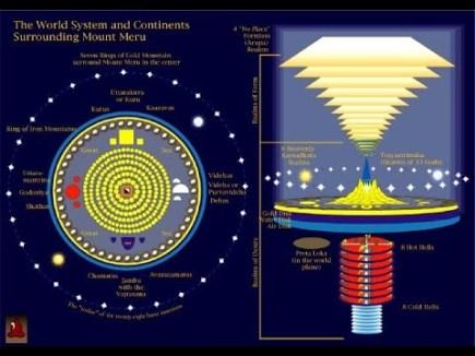 meru-conceptie cosmologica